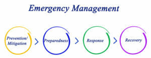 Top 20 Most Affordable Accelerated Master's in Emergency Management Online for 2020